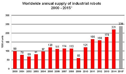 Global sales of industrial robots hit a new record in 2015 - Drives and Controls Magazine