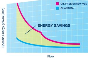 Quantima energy savings